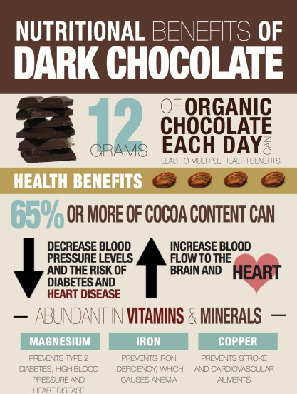 Dark-chocolate-infographic